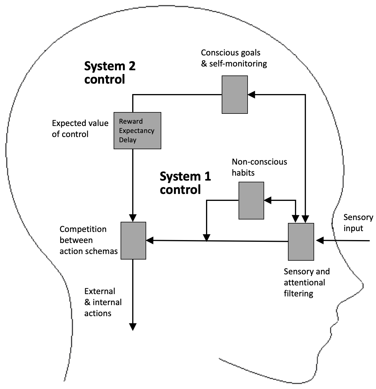 A summary of the dual systems model of self-regulation. **System 1** control refers to habits or instinctive responses that get triggered by external stimuli or internal states. **System 2** control refers to behaviour triggered by consciously held goals or intentions. **Self-control** is to use conscious System 2 control to override System 1 responses when the two are in control. The strength of conscious self-control depends on the **expected value of control**, a cost-benefit analysis of what you might gain from exercising self-control.